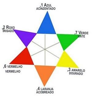 estrela cores Cabelos Loiros – 4º Passo: Escolha do Tom e Tonalização